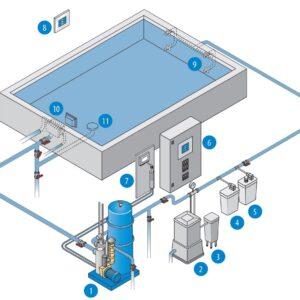 baseinas-skimerine-sistema